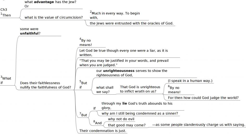 Rom 3:1-8 mindmap