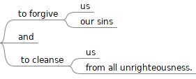 1John 1:9b map
